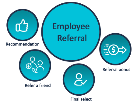 Employee referral in ATS