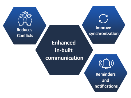 In built communication in ATS